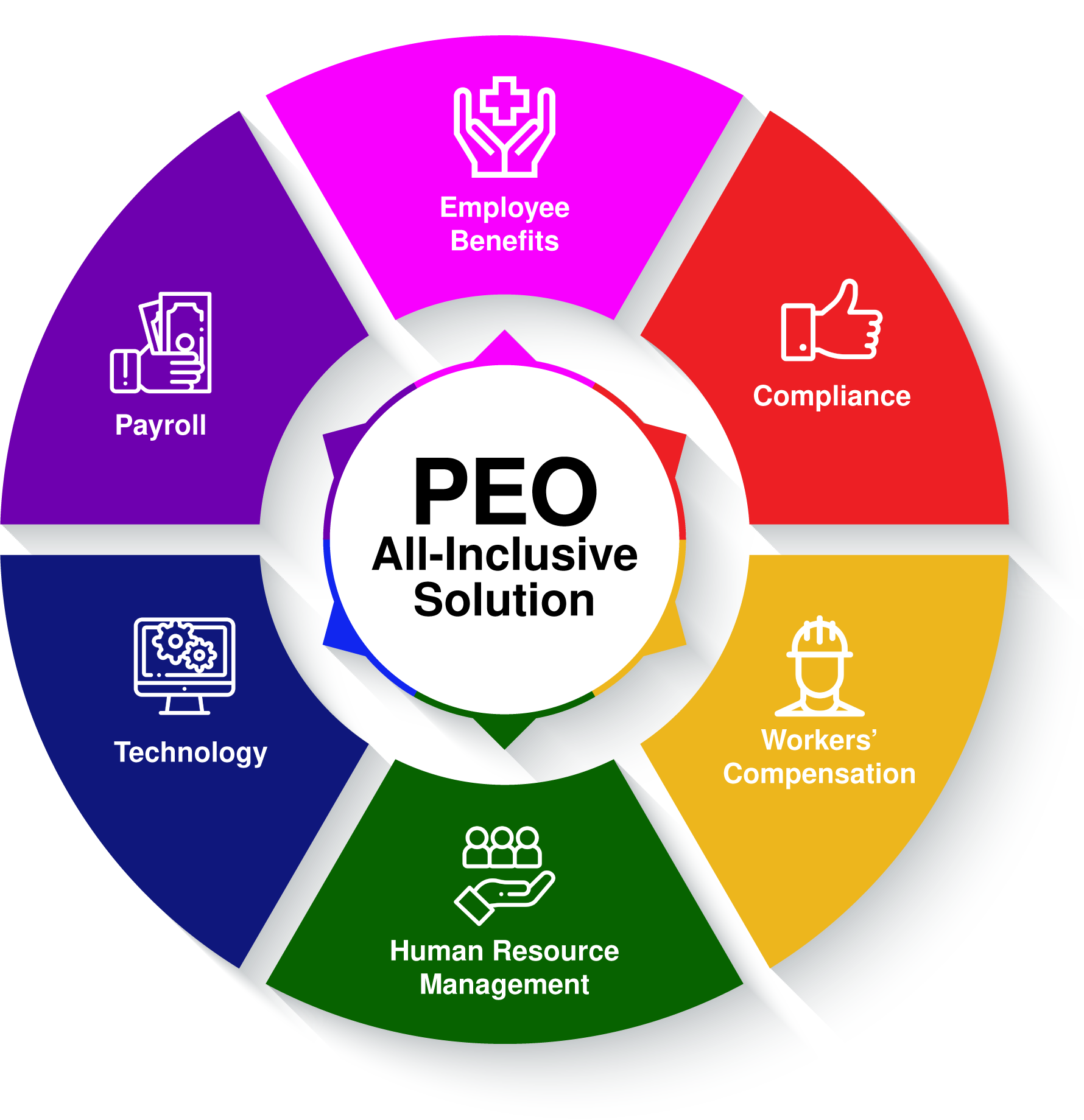 PEO Services | FBA National